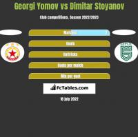 Georgi Yomov vs Dimitar Stoyanov h2h player stats