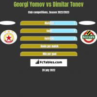 Georgi Yomov vs Dimitar Tonev h2h player stats