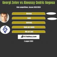 Georgi Zotov vs Aboussy Cedric Gogoua h2h player stats