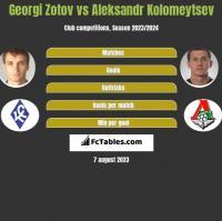 Georgi Zotov vs Aleksandr Kolomeytsev h2h player stats