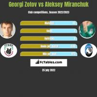 Georgi Zotov vs Aleksey Miranchuk h2h player stats