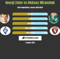 Georgi Zotov vs Aleksiej Miranczuk h2h player stats