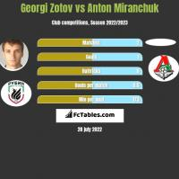 Georgi Zotov vs Anton Miranchuk h2h player stats