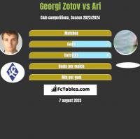 Georgi Zotov vs Ari h2h player stats