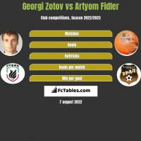 Georgi Zotov vs Artyom Fidler h2h player stats