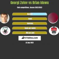 Georgi Zotov vs Brian Idowu h2h player stats