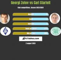 Georgi Zotov vs Carl Starfelt h2h player stats