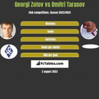 Georgi Zotov vs Dmitri Tarasow h2h player stats