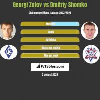 Georgi Zotov vs Dmitrij Szomko h2h player stats