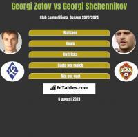 Georgi Zotov vs Georgi Shchennikov h2h player stats