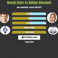 Georgi Zotov vs Haitam Aleesami h2h player stats