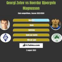 Georgi Zotov vs Hoerdur Bjoergvin Magnusson h2h player stats