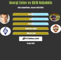 Georgi Zotov vs Kirill Nababkin h2h player stats