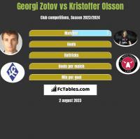 Georgi Zotov vs Kristoffer Olsson h2h player stats