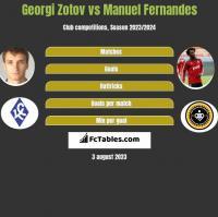 Georgi Zotov vs Manuel Fernandes h2h player stats