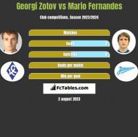 Georgi Zotov vs Mario Fernandes h2h player stats