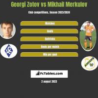 Georgi Zotov vs Mikhail Merkulov h2h player stats