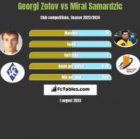 Georgi Zotov vs Miral Samardzic h2h player stats