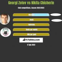 Georgi Zotov vs Nikita Chicherin h2h player stats