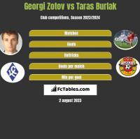Georgi Zotov vs Taras Burlak h2h player stats