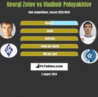Georgi Zotov vs Vladimir Poluyakhtov h2h player stats