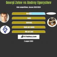Georgi Zotov vs Andrey Egorychev h2h player stats