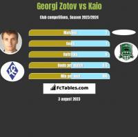 Georgi Zotov vs Kaio h2h player stats