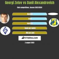 Georgi Zotov vs Danil Alexandrovich h2h player stats