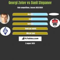 Georgi Zotov vs Danil Stepanov h2h player stats
