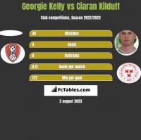 Georgie Kelly vs Ciaran Kilduff h2h player stats