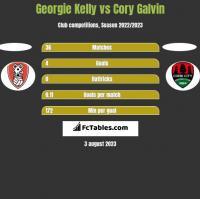 Georgie Kelly vs Cory Galvin h2h player stats