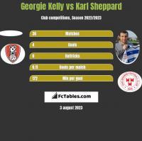 Georgie Kelly vs Karl Sheppard h2h player stats