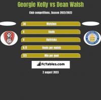 Georgie Kelly vs Dean Walsh h2h player stats
