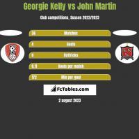 Georgie Kelly vs John Martin h2h player stats