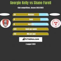 Georgie Kelly vs Shane Farell h2h player stats