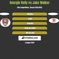 Georgie Kelly vs Jake Walker h2h player stats