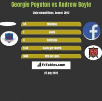 Georgie Poynton vs Andrew Boyle h2h player stats
