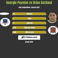 Georgie Poynton vs Brian Gartland h2h player stats
