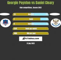 Georgie Poynton vs Daniel Cleary h2h player stats