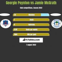 Georgie Poynton vs Jamie McGrath h2h player stats