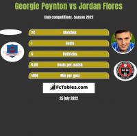 Georgie Poynton vs Jordan Flores h2h player stats