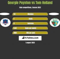 Georgie Poynton vs Tom Holland h2h player stats