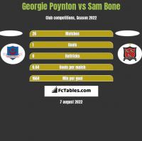 Georgie Poynton vs Sam Bone h2h player stats