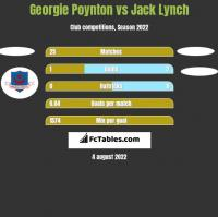 Georgie Poynton vs Jack Lynch h2h player stats