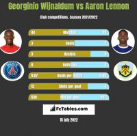 Georginio Wijnaldum vs Aaron Lennon h2h player stats