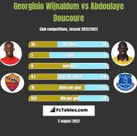 Georginio Wijnaldum vs Abdoulaye Doucoure h2h player stats