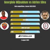 Georginio Wijnaldum vs Adrien Silva h2h player stats