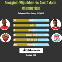 Georginio Wijnaldum vs Alex Oxlade-Chamberlain h2h player stats