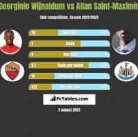 Georginio Wijnaldum vs Allan Saint-Maximin h2h player stats