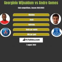 Georginio Wijnaldum vs Andre Gomes h2h player stats